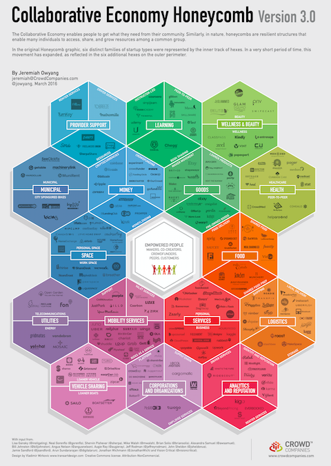 Honeycomb 3.0: The Collaborative Economy Market Expansion #SXSW | Web Strategy by Jeremiah Owyang | Digital Business