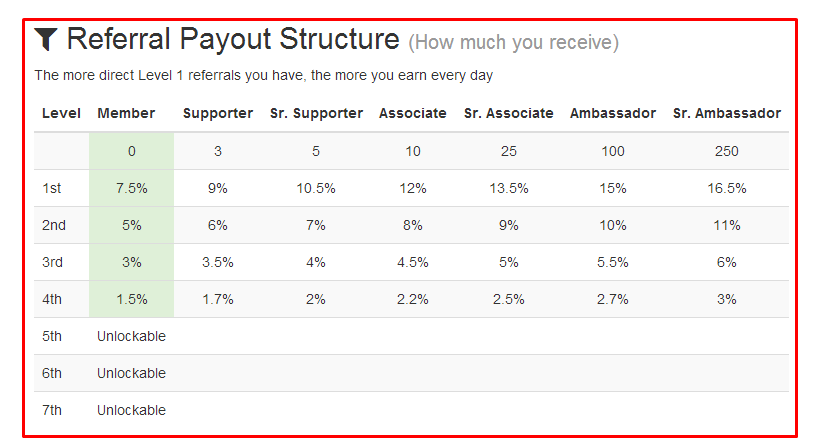 Referral Payout Structure