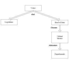 Siapa  pelaksana kekuasaan negara dapat dikaitkan dengan negara Monarki dan  Negara Republ sistem pemerintahan