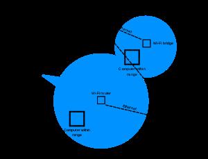 English: A diagram showing a possible WI-FI ne...