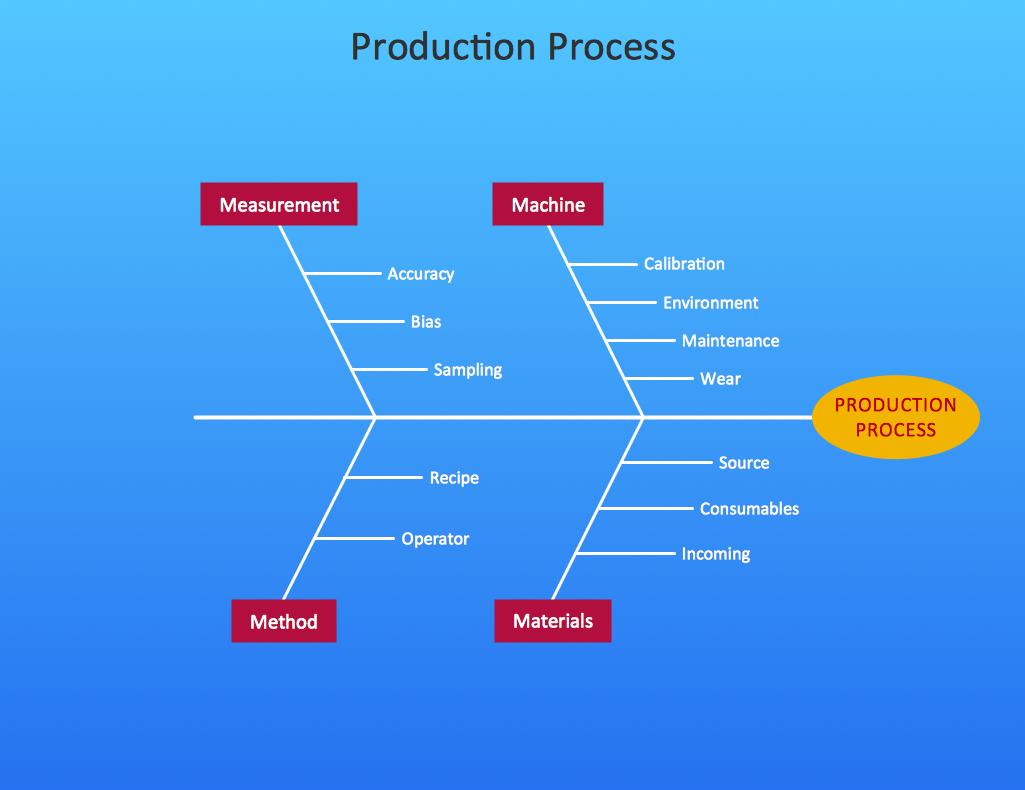 Business productivity Fishbone diagram Production process