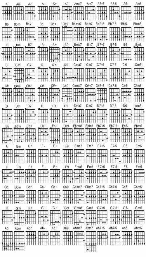Bm Guitar Chords