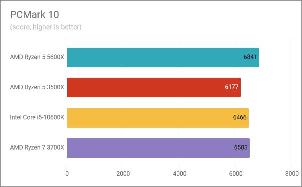 Resultados del banco de pruebas AMD Ryzen 5 5600X: PCMark 10