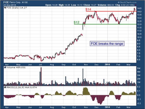 1-year chart of FOE (Ferro Corporation)