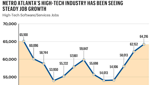 Atlanta in Top 20 for tech industry job growth - Atlanta Business Chronicle