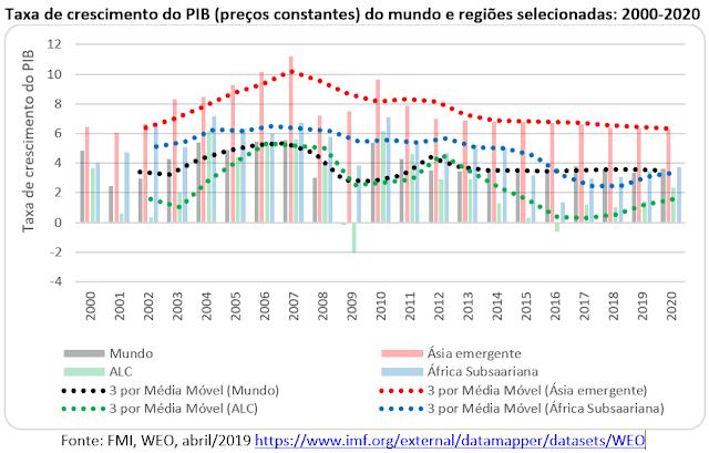 O encolhimento e o empobrecimento relativo da América Latina