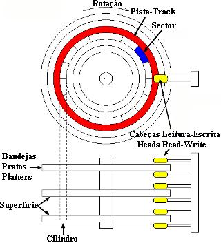 composição disco rígido