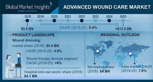 Advanced Wound Care Market size to exceed USD 13 bn by 2024
