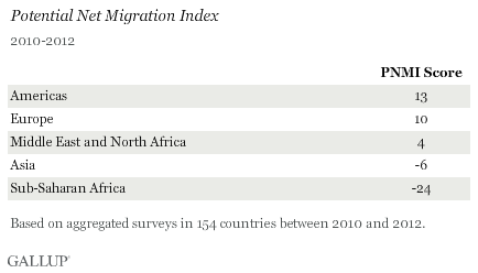 Potential Net Migration Index Declines in Many Countries