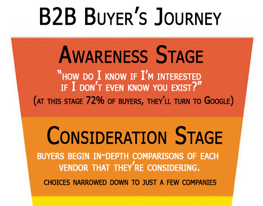 Using social media to Create B2B Brand Awareness Construction Industry