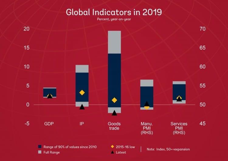 Chart: Global Indicators in 2019