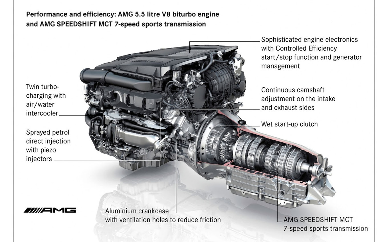 Mercedes-Benz E63 AMG Gets Twin-Turbo 5.5-Liter V8 Engine
