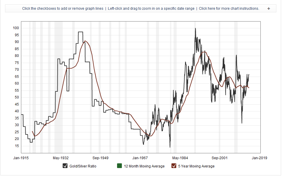 http://www.macrotrends.net/1441/gold-to-silver-ratio-historical-chart
