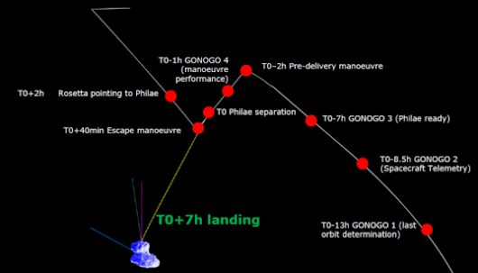 Philae landing preview: What to expect on landing day | The Planetary Society