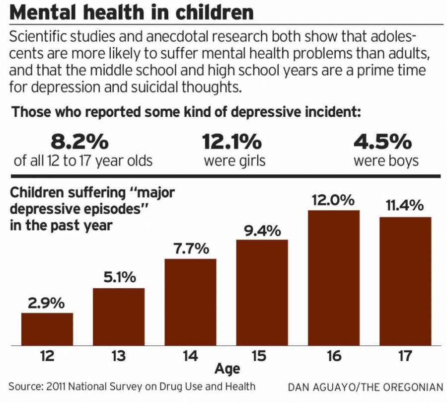 Statistics on American Children Suffering from Mental ...