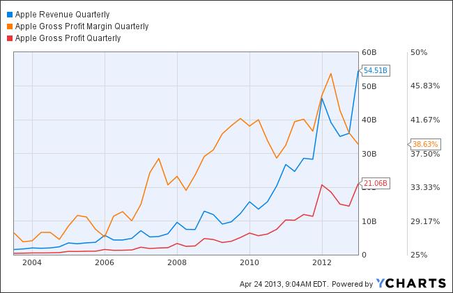 AAPL Revenue Quarterly Chart