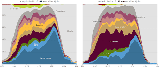 How Nonemployed Americans Spend Their Weekdays: Men vs. Women