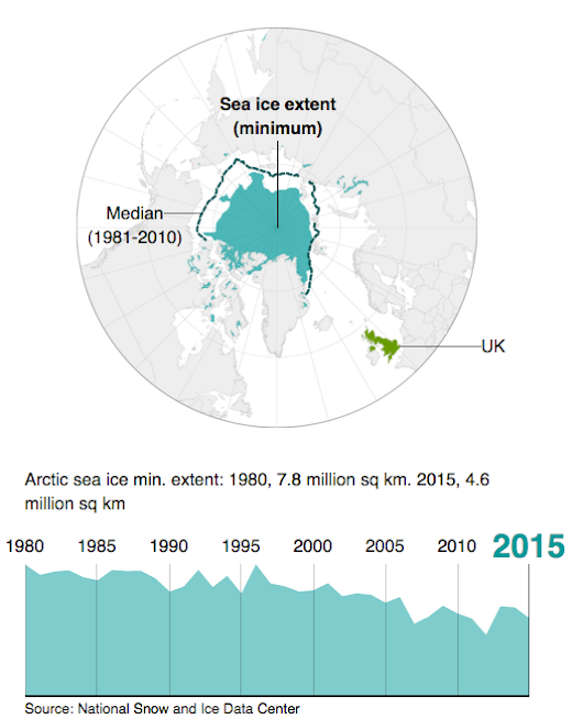 Climate Change in Six Easy Graphics | Limn