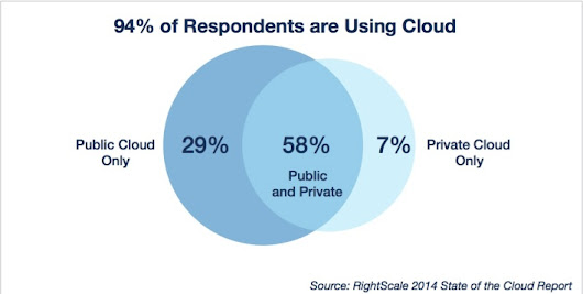 Surprise, surprise: New survey shows public cloud adoption way, way up