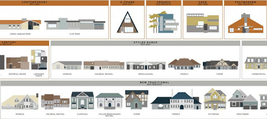What Style Is That House? Visual Guides to Domestic Architectural Designs - 99% Invisible