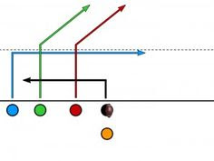 The Bunch QB Wheel from our 5 on 5 flag football plays collection ...