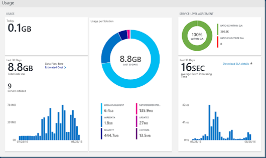 OMS Network Performance Monitor #MSOMS #NPM #Azure