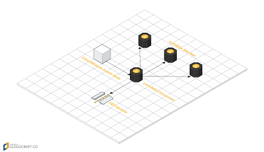 Integrate SQS and Lambda: serverless architecture for asynchronous workloads