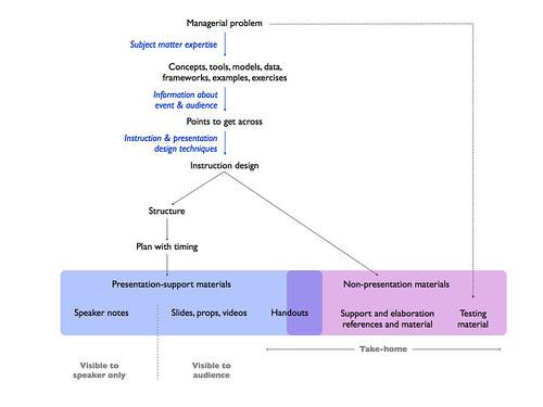 Preparing Instruction (diagram for blog post)