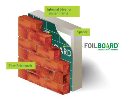 Installing Other Thermal Barrier Products With The Foilboard