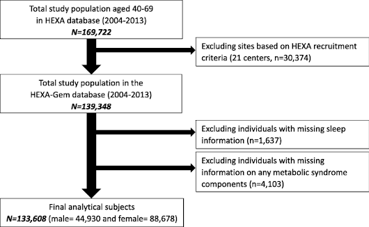 Association between sleep duration and metabolic syndrome: a cross-sectional study