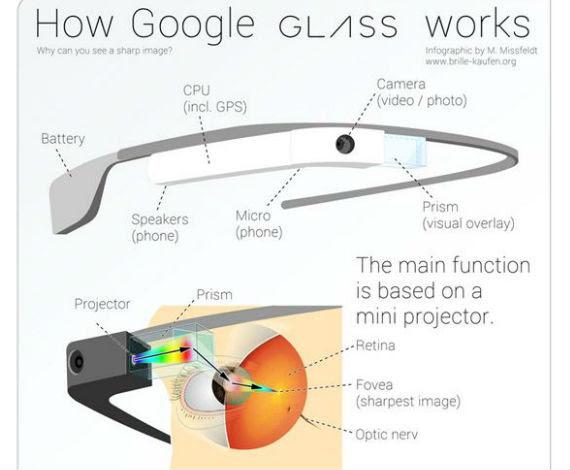/imag/_v0/570x470/b/8/6/google-glass-info