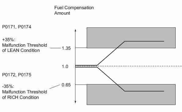 2004 Chevy Silverado Fuel Line Diagram