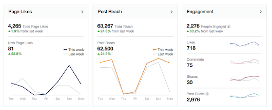 5 Facebook Insights upgrades worth a closer look