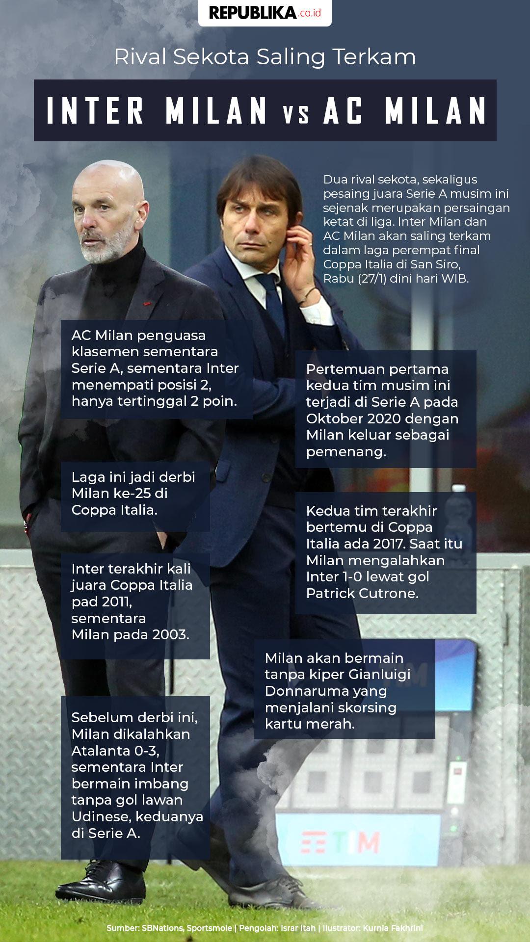 Infografis Inter Vs AC Milan: Rival Sekota Saling Terkam ...