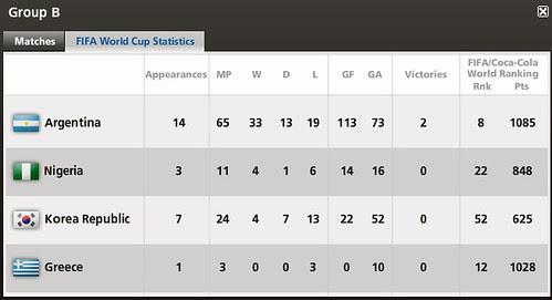 WC2010 GP B stat.bmp
