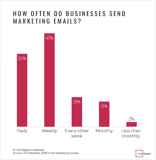 Email Marketing Is Alive And Well According To New Survey