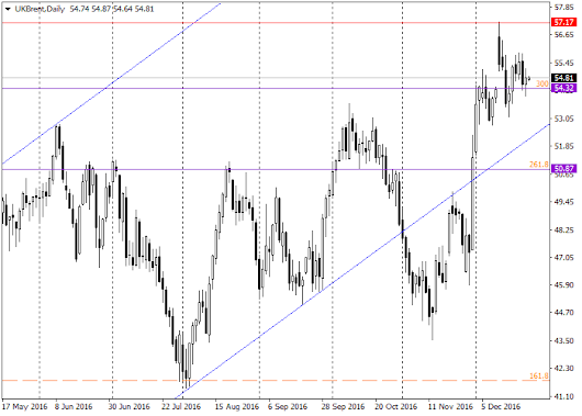 Brent: general analysis |