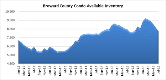 Condo property market update for the Fort Lauderdale Florida area