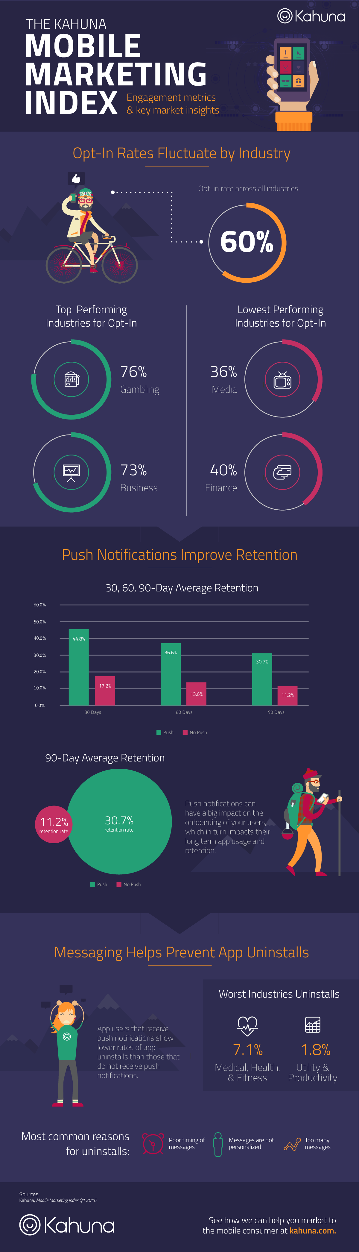 Infographic: Why Personalized Mobile Marketing Has 3X Results