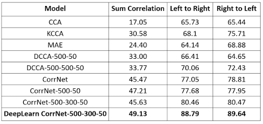 Common Representation Learning using Deep CorrNet