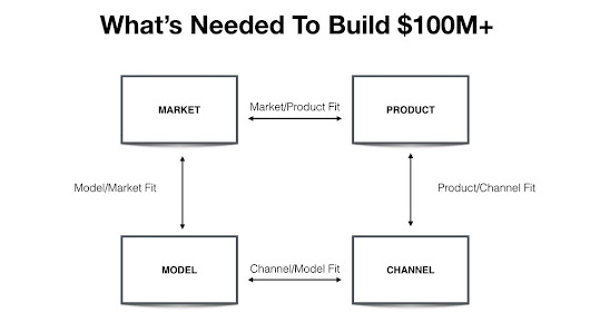 Why Product Market Fit Isn't Enough