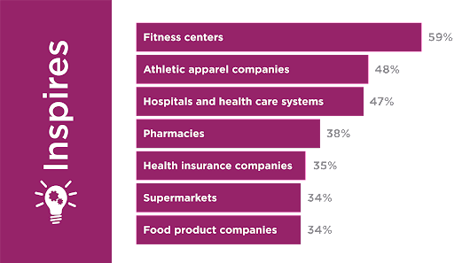 Health and Wellness Brands Evolve as Consumer Demand Grows