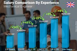 16+ Automotive Engineering Salary In India Gif