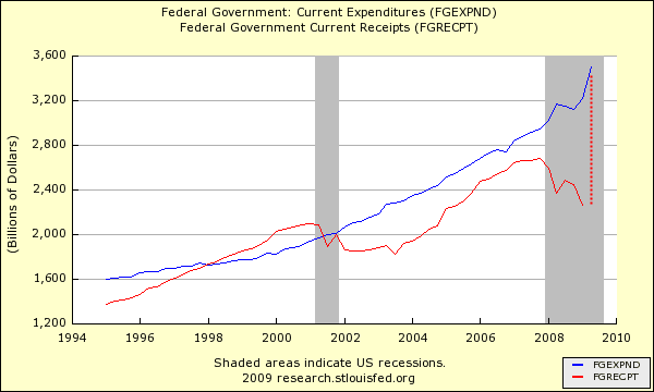 federal government expenses and revenues