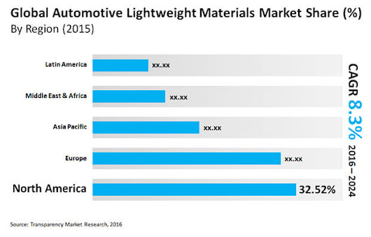 Automotive Lightweight Materials Market - Industry Trends and Analysis Report, 2024|TMR