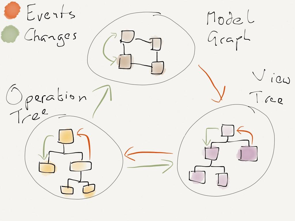 Arquitectura de una aplicación de MOVE