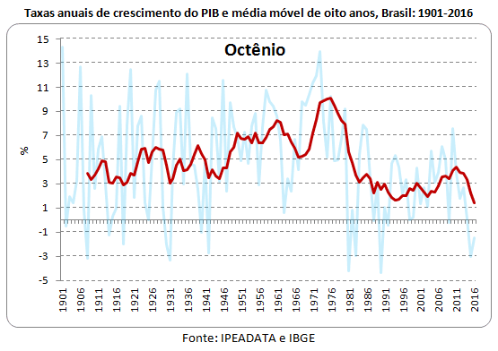 O pior octênio (2009-16) da economia brasileira em 116 anos