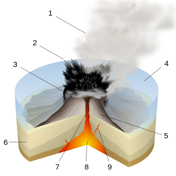 English: Scheme of a surtseyan eruption. Franç...