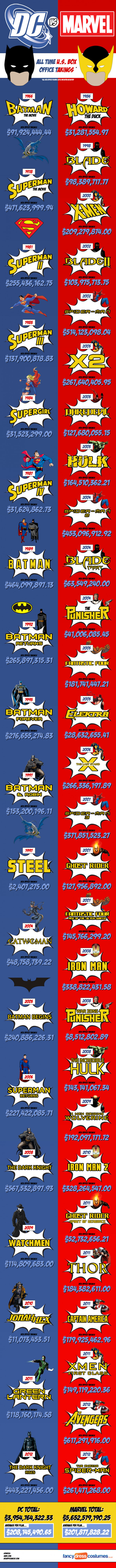 Marvel Vs. DC At The Box Office