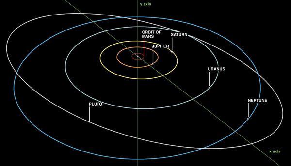 http://www.askdavetaylor.com/3-blog-pics/pluto-non-elliptical-plain-orbit.jpg
